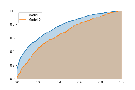 Comparison of different models using ROC curves
